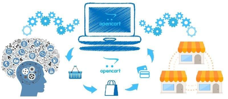 Advantages & Disadvantages of Multi-store Opencart Development