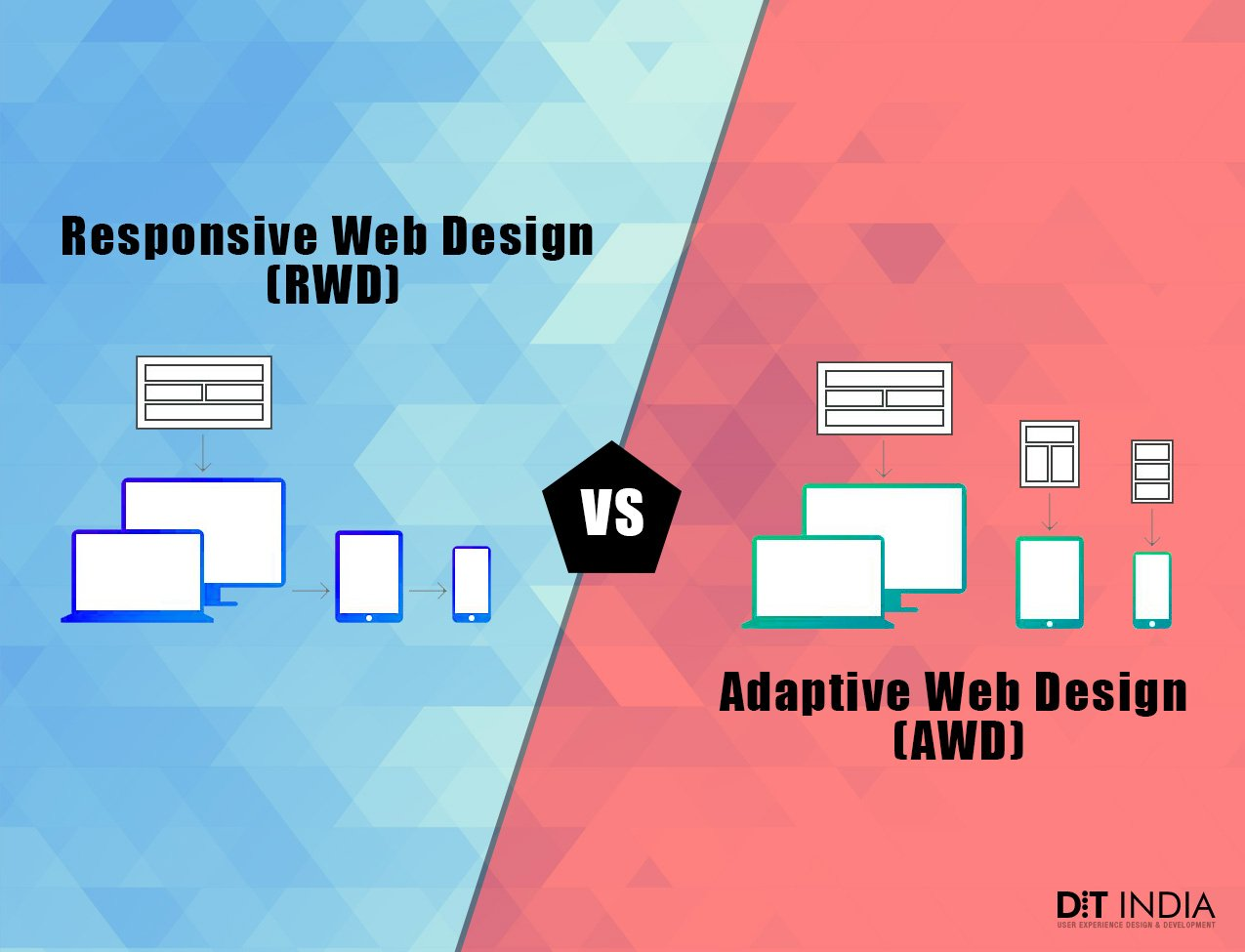 Adaptive vs Responsive Design – Best Choice for Designers